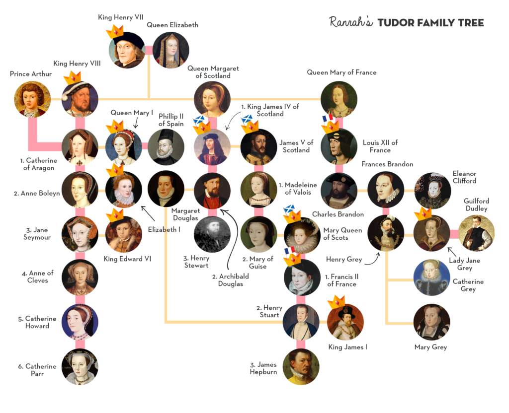 the religions in tudor dynasty 2018-01-10 queen elizabeth i of england (b 1533, r 1558  although king henry viii of the tudor dynasty had an illegitimate son, he needed an heir from a queen to properly continue the dynasty.